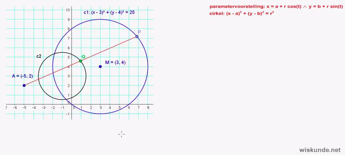 cirkelvergelijkingen